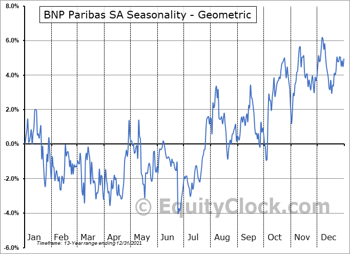 BNP Paribas SA (OTCMKT:BNPQY) Seasonality