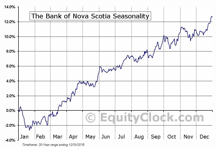 The Bank of Nova Scotia  (TSE:BNS) Seasonal Chart