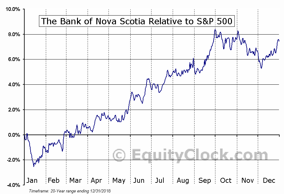 BNS.TO Relative to the S&P 500