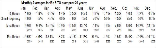 Monthly Seasonal The Bank of Nova Scotia (TSE:BNS.TO)