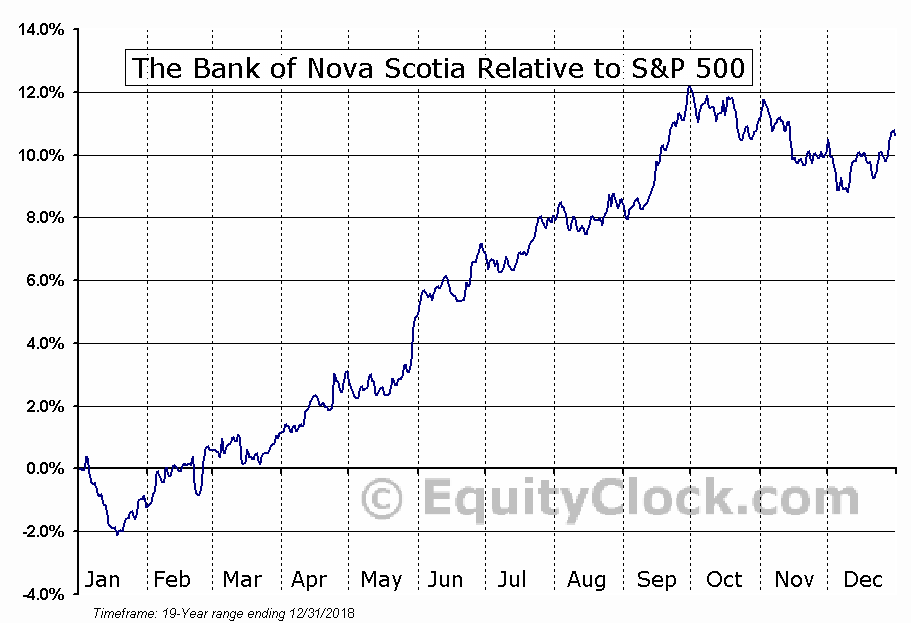 BNS Relative to the S&P 500