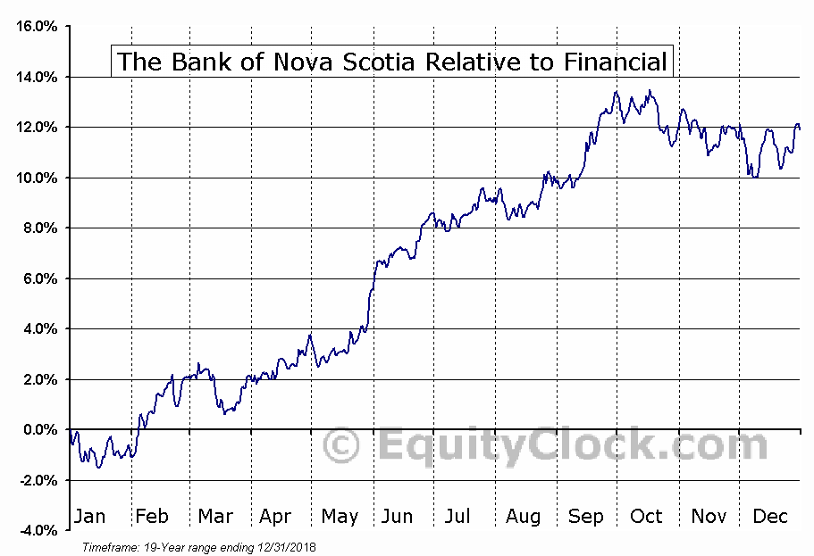 BNS Relative to the Sector