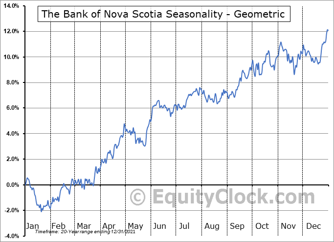The Bank of Nova Scotia (NYSE:BNS) Seasonality