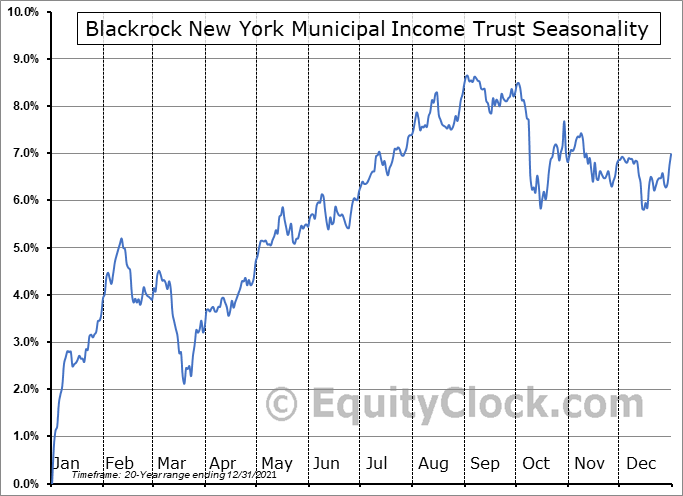 Blackrock New York Municipal Income Trust (NYSE:BNY) Seasonality