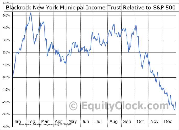 BNY Relative to the S&P 500