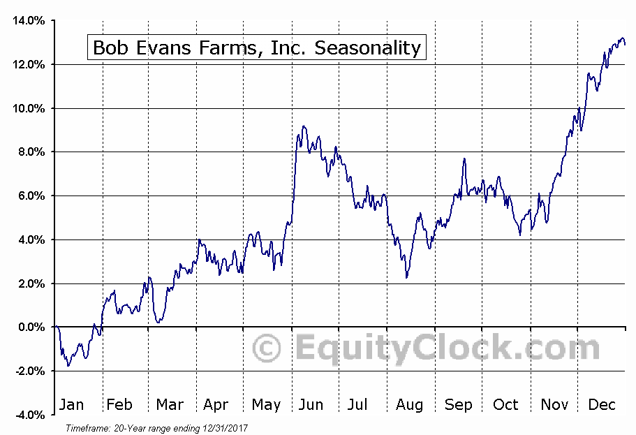 Bob Evans Farms, Inc. (NASD:BOBE) Seasonal Chart