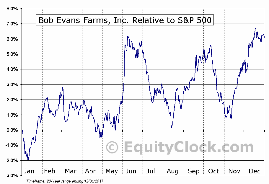 BOBE Relative to the S&P 500