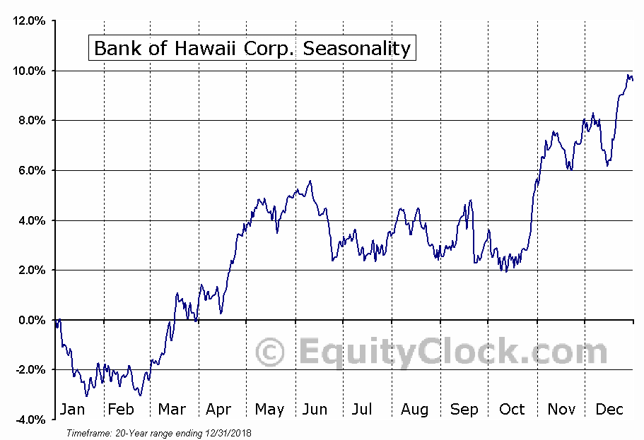 Bank of Hawaii Corporation (BOH) Seasonal Chart
