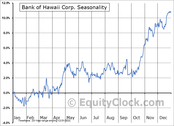 Bank of Hawaii Corporation Seasonal Chart