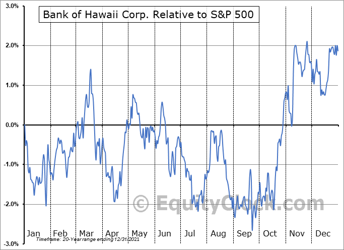 BOH Relative to the S&P 500