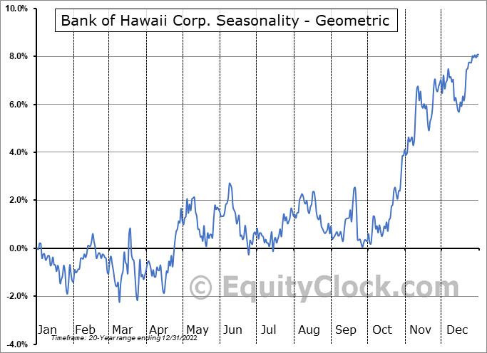 Bank of Hawaii Corp. (NYSE:BOH) Seasonality