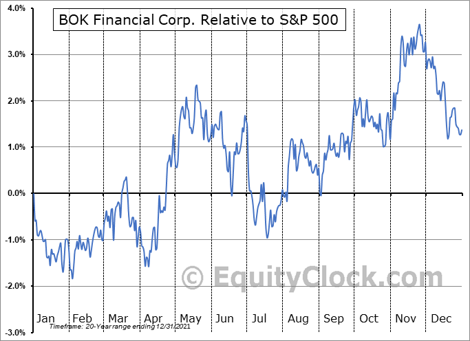 BOKF Relative to the S&P 500