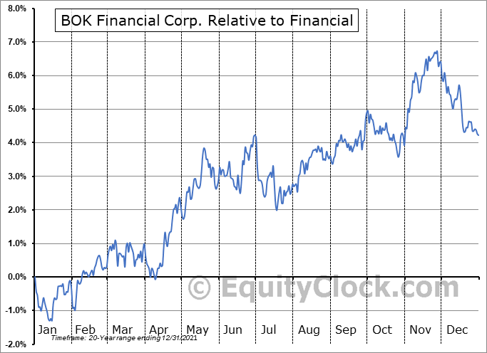 BOKF Relative to the Sector