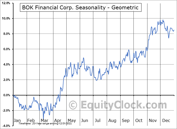 BOK Financial Corp. (NASD:BOKF) Seasonality