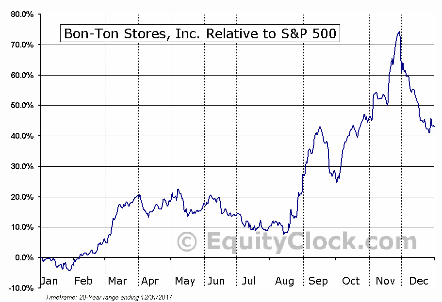 BONT Relative to the S&P 500
