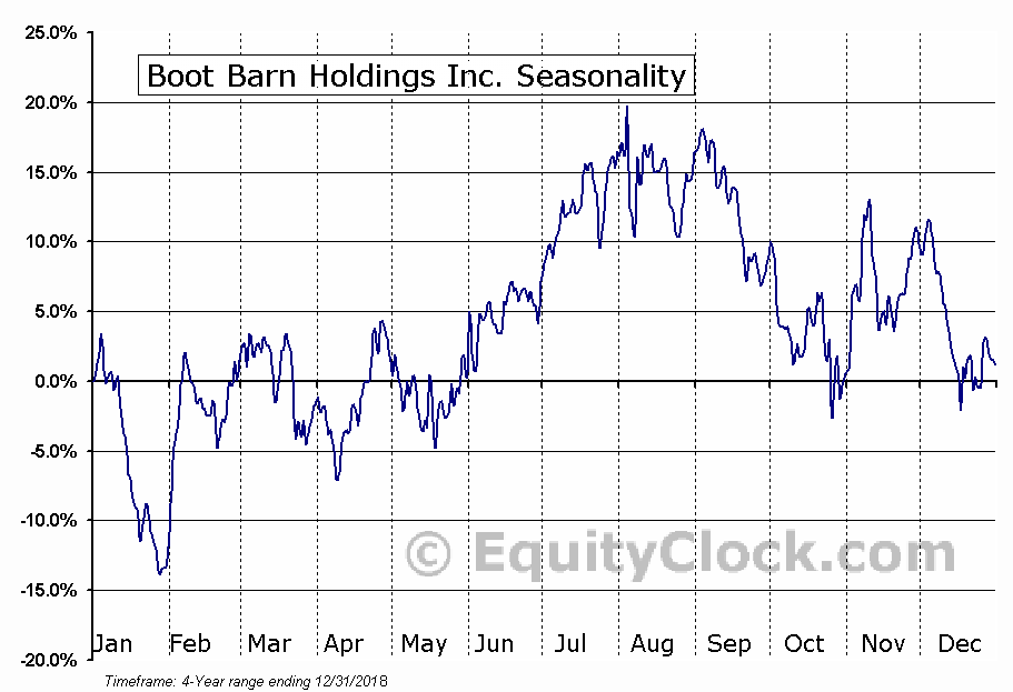 Boot Barn Holdings, Inc. (BOOT) Seasonal Chart