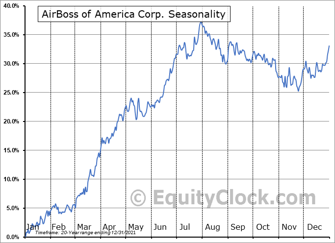 AirBoss of America Corp. (TSE:BOS.TO) Seasonality