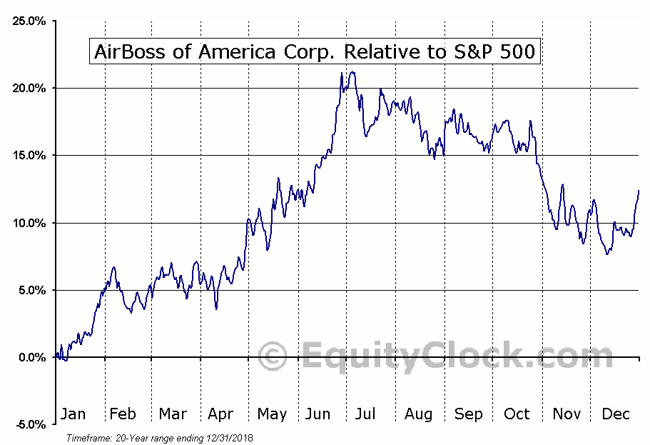 BOS.TO Relative to the S&P 500