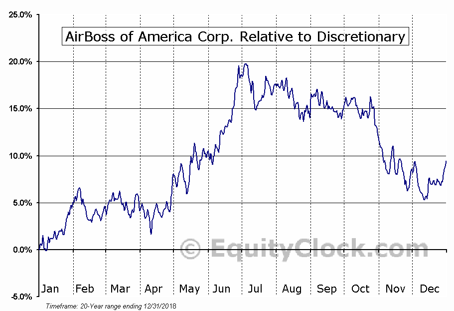 BOS.TO Relative to the Sector