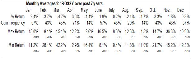 Monthly Seasonal Hugo Boss AG (OTCMKT:BOSSY)