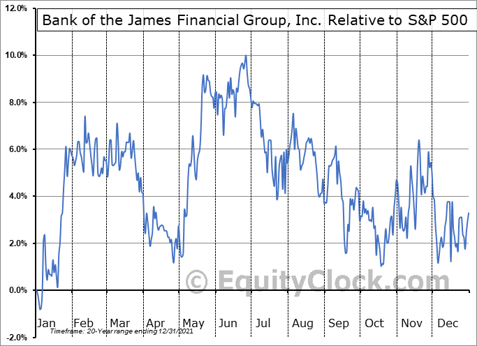 BOTJ Relative to the S&P 500