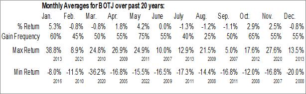 Monthly Seasonal Bank of the James Financial Group, Inc. (NASD:BOTJ)