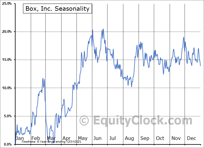 Box, Inc. Seasonal Chart