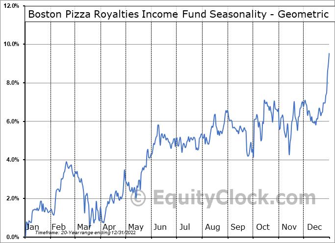 Boston Pizza Royalties Income Fund (TSE:BPF/UN.TO) Seasonality