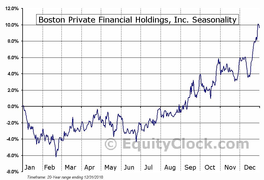 Boston Private Financial Holdings, Inc. (BPFH) Seasonal Chart
