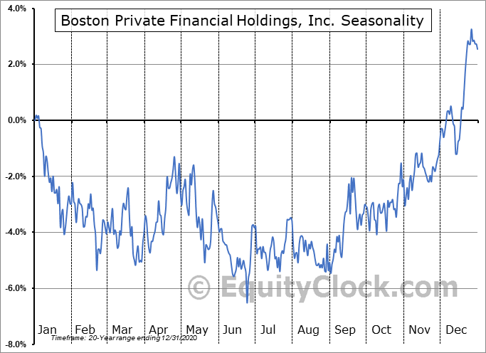 Boston Private Financial Holdings, Inc. Seasonal Chart