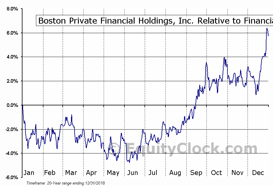 BPFH Relative to the Sector