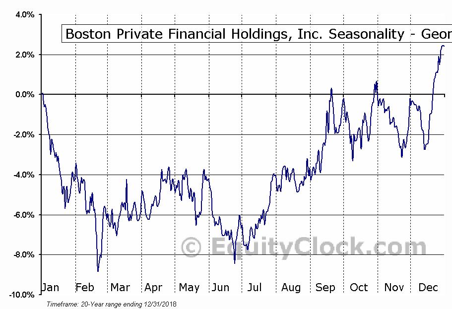 Boston Private Financial Holdings, Inc. (NASD:BPFH) Seasonality