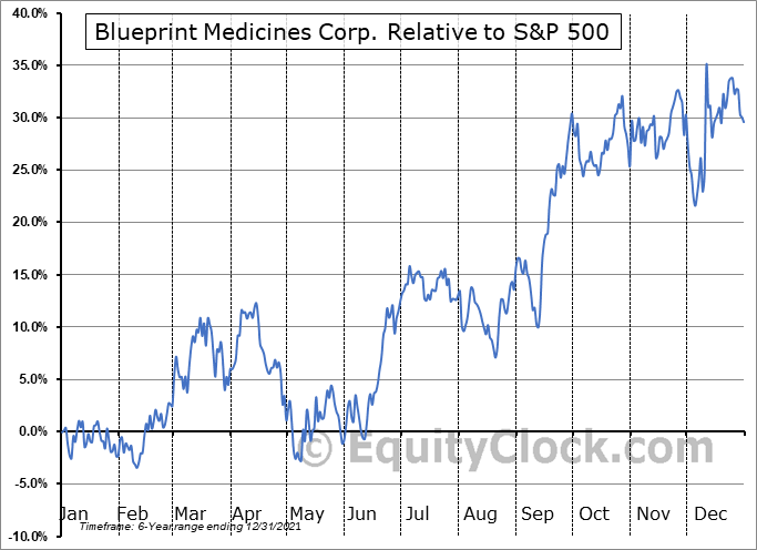 BPMC Relative to the S&P 500