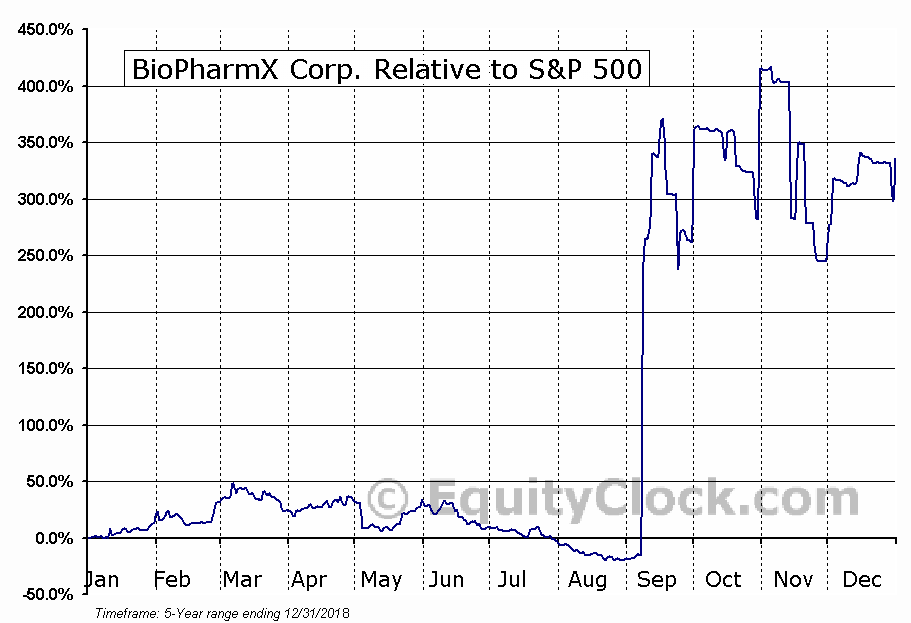 BPMX Relative to the S&P 500