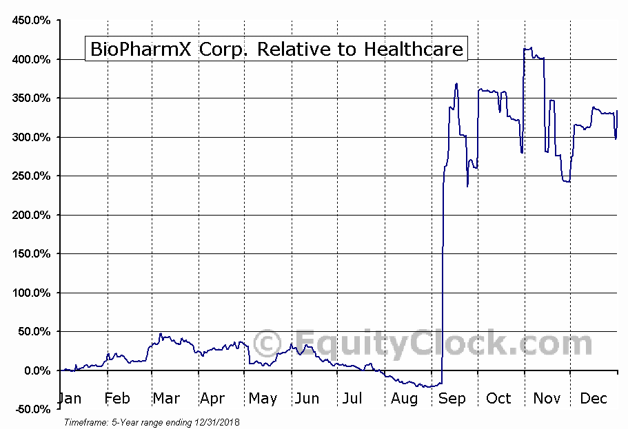 BPMX Relative to the Sector