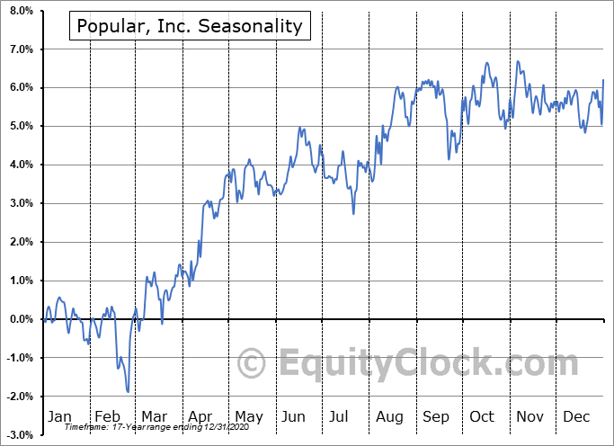 Popular, Inc. (NASD:BPOPN) Seasonality