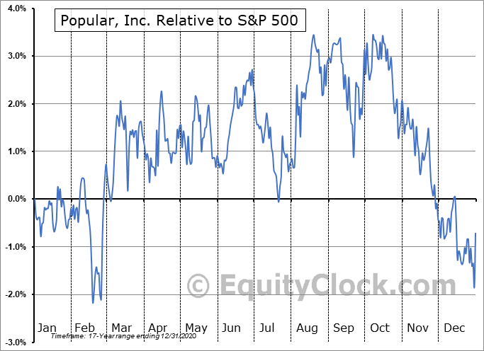 BPOPN Relative to the S&P 500