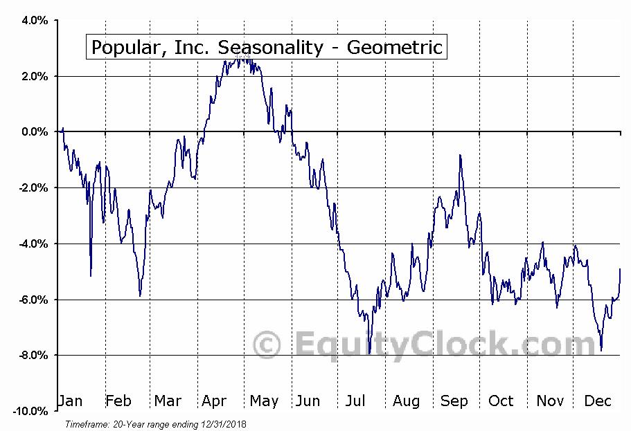 Popular, Inc. (NASD:BPOP) Seasonality