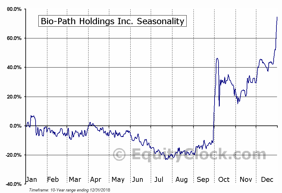 Bio-Path Holdings, Inc. (BPTH) Seasonal Chart