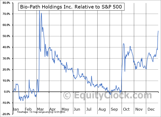 BPTH Relative to the S&P 500