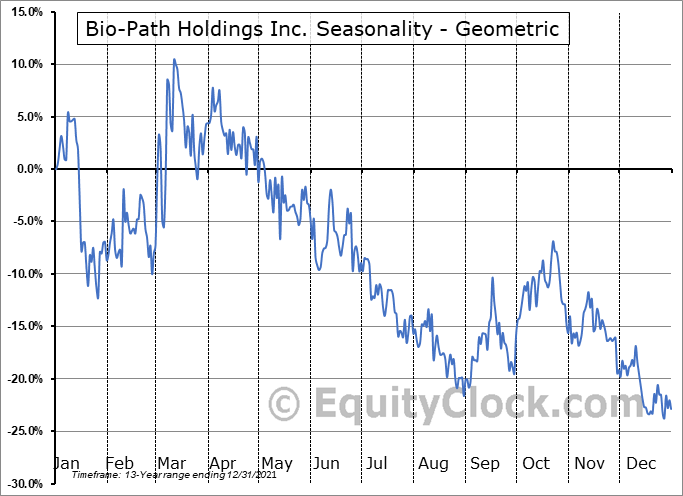 Bio-Path Holdings Inc. (NASD:BPTH) Seasonality