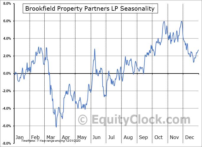 Brookfield Property Partners L.P. Seasonal Chart