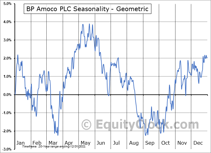 BP Amoco PLC (NYSE:BP) Seasonality