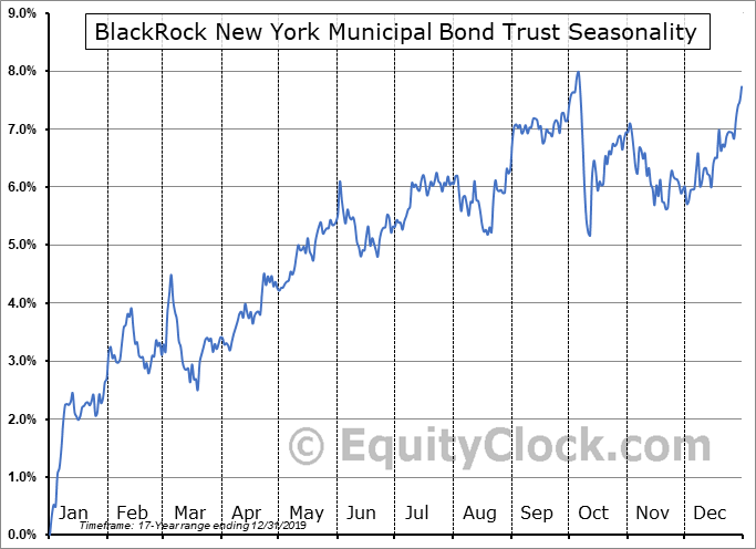BlackRock New York Municipal Bond Trust (NYSE:BQH) Seasonality