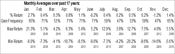 Monthly Seasonal BlackRock New York Municipal Bond Trust (NYSE:BQH)