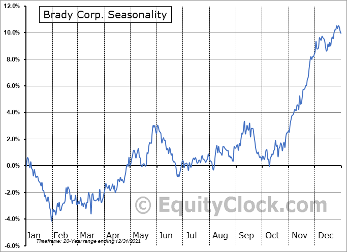 Brady Corporation Seasonal Chart