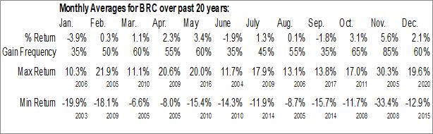 Monthly Seasonal Brady Corp. (NYSE:BRC)