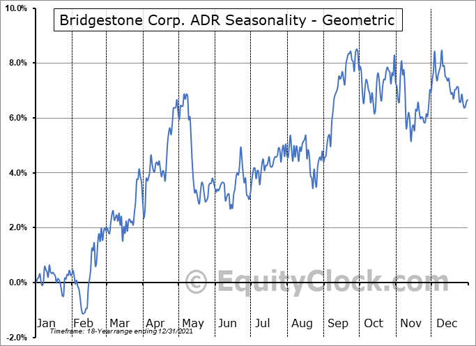 Bridgestone Corp. ADR (OTCMKT:BRDCY) Seasonality