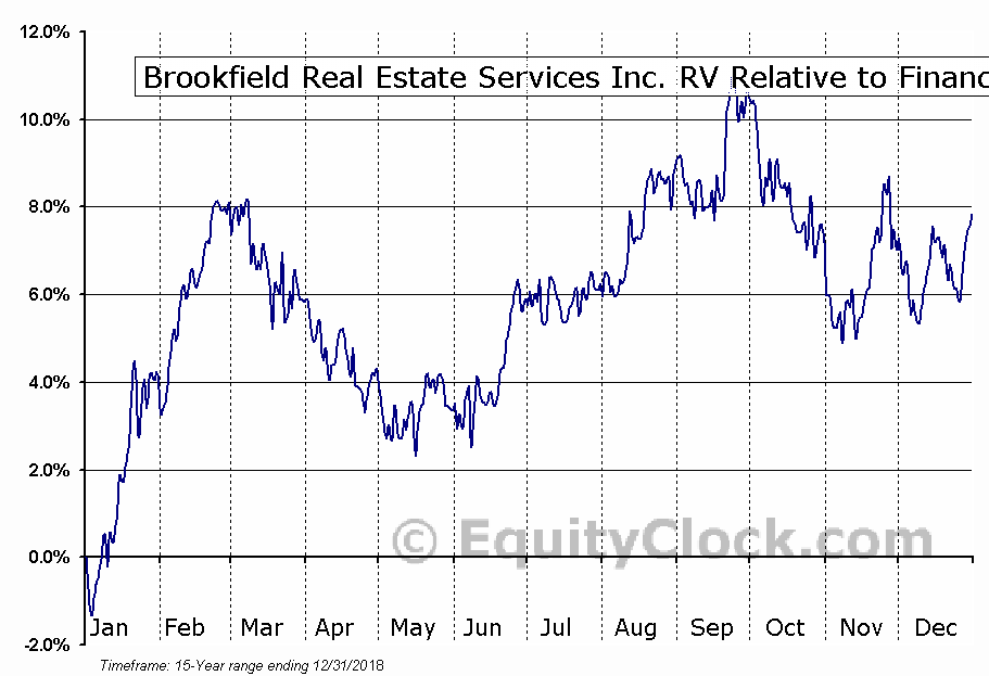 BRE.TO Relative to the Sector