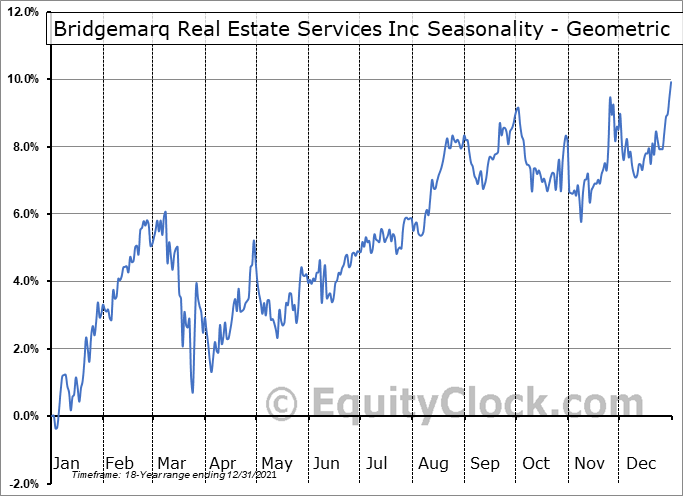 Brookfield Real Estate Services Inc. RV (TSE:BRE.TO) Seasonality